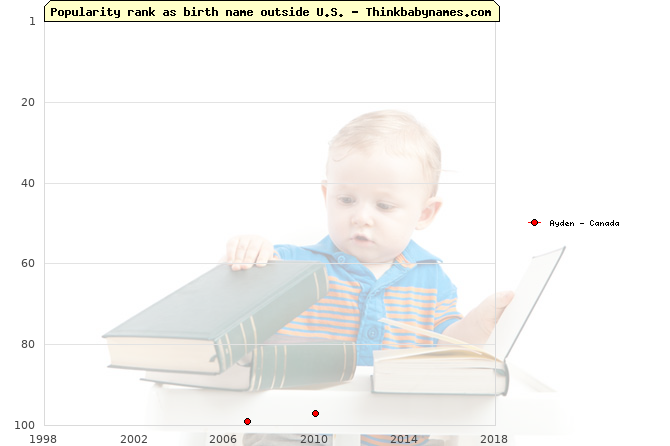 Top 100 baby names ranking of Ayden outside U.S.