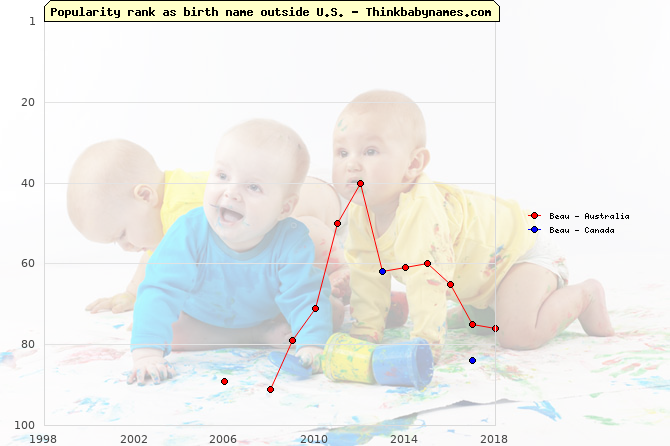 Top 100 baby names ranking of Beau outside U.S.
