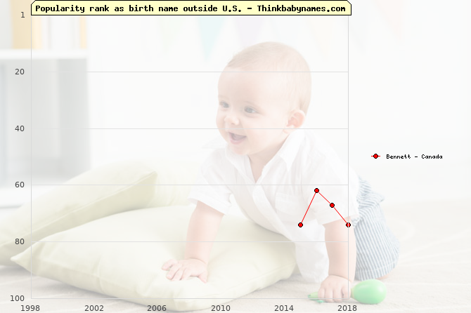 Top 100 baby names ranking of Bennett outside U.S.