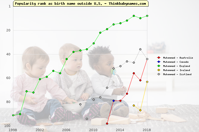 Top 100 baby names ranking of Muhammad outside U.S.