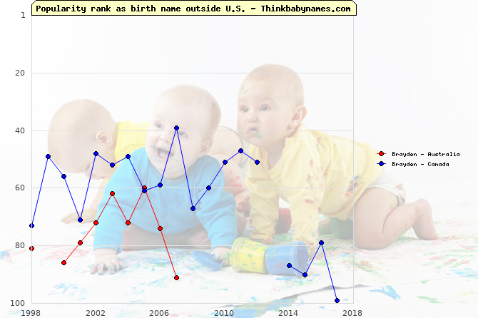 Top 100 baby names ranking of Brayden outside U.S.