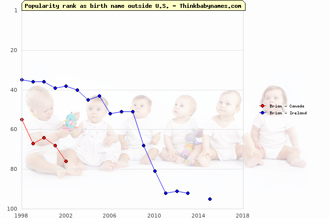 Top 100 baby names ranking of Brian outside U.S.