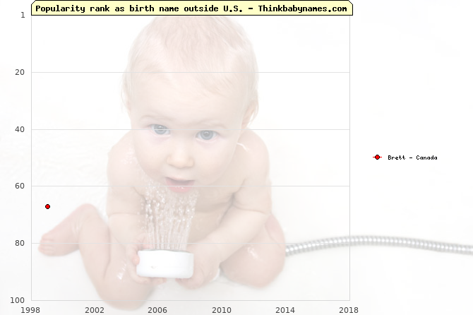 Top 100 baby names ranking of Brett outside U.S.