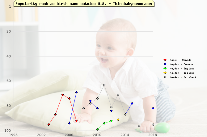 Top 100 baby names ranking of Kaden, Kayden outside U.S.