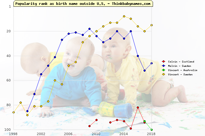 Top 100 baby names ranking of Calvin, Melvin, Vincent outside U.S.
