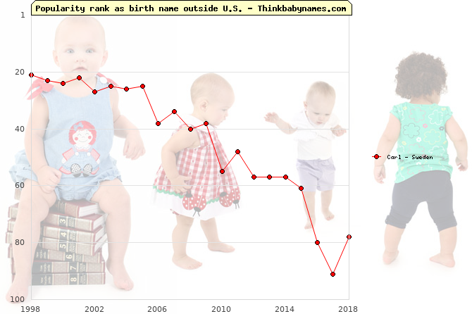 Top 100 baby names ranking of Carl outside U.S.