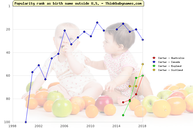 Top 100 baby names ranking of Carter outside U.S.