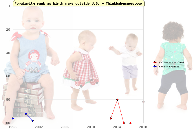Top 100 baby names ranking of Callan, Kane outside U.S.