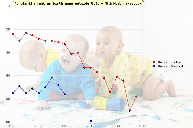 Top 100 baby names ranking of Ciaran outside U.S.