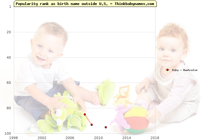 Top 100 baby names ranking of Koby outside U.S.