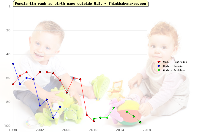 Top 100 baby names ranking of Cody outside U.S.