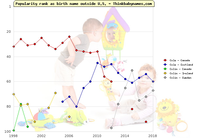 Top 100 baby names ranking of Cole, Colin outside U.S.