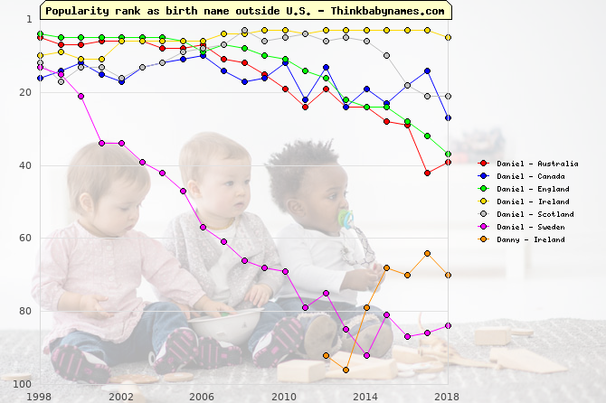 Top 100 baby names ranking of Daniel, Danny outside U.S.