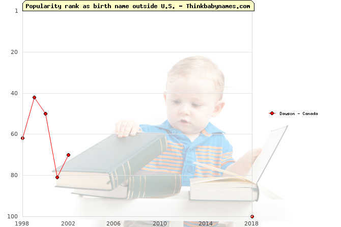 Top 100 baby names ranking of Dawson outside U.S.