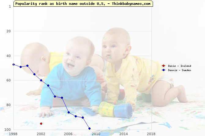 Top 100 baby names ranking of Denis, Dennis outside U.S.