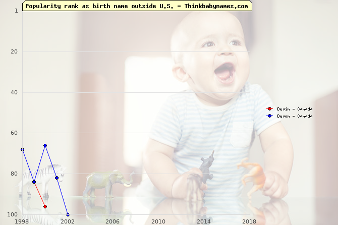 Top 100 baby names ranking of Devin, Devon outside U.S.