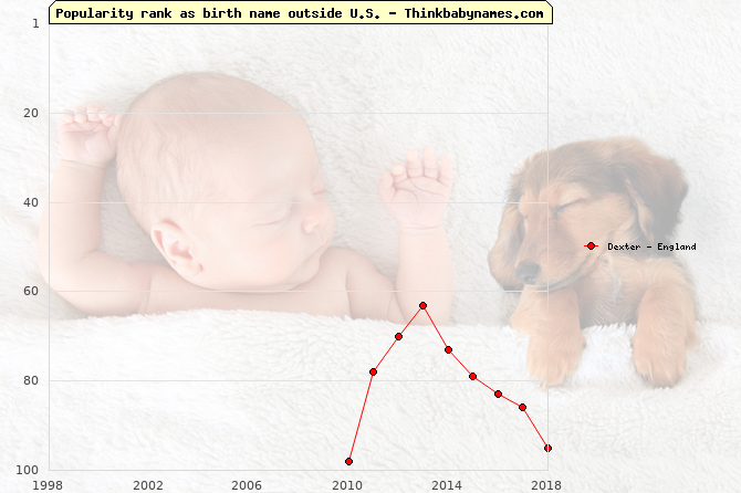 Top 100 baby names ranking of Dexter outside U.S.