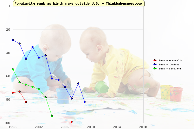 Top 100 baby names ranking of Dean outside U.S.