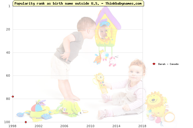 Top 100 baby names ranking of Derek outside U.S.