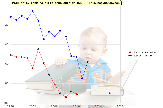 Top 100 baby names ranking of Justin outside U.S.