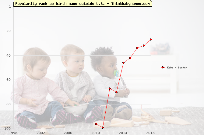 Top 100 baby names ranking of Ebbe outside U.S.