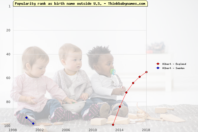 Top 100 baby names ranking of Albert outside U.S.