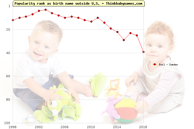 Top 100 baby names ranking of Emil outside U.S.