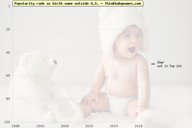 Top 100 baby names ranking of Emyr outside U.S.
