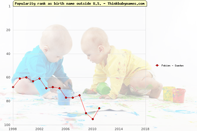 Top 100 baby names ranking of Fabian outside U.S.