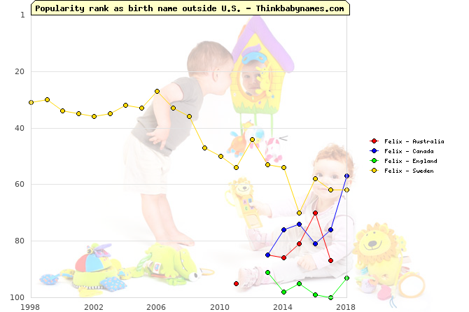 Top 100 baby names ranking of Felix outside U.S.