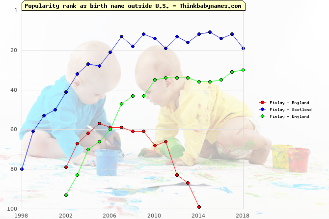 Top 100 baby names ranking of Finlay, Finley outside U.S.