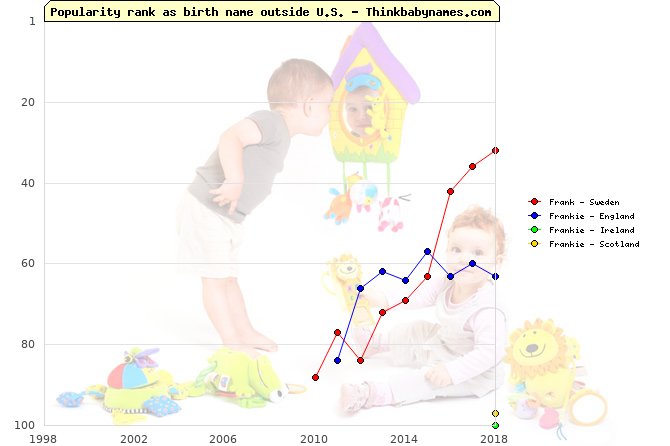 Top 100 baby names ranking of Frank, Frankie outside U.S.