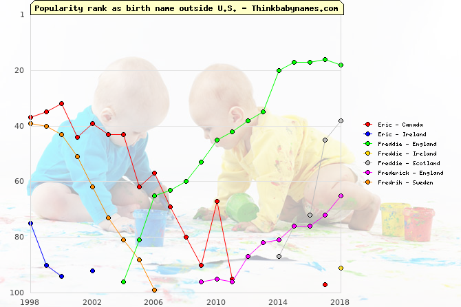 Top 100 baby names ranking of Eric, Freddie, Frederick, Fredrik outside U.S.
