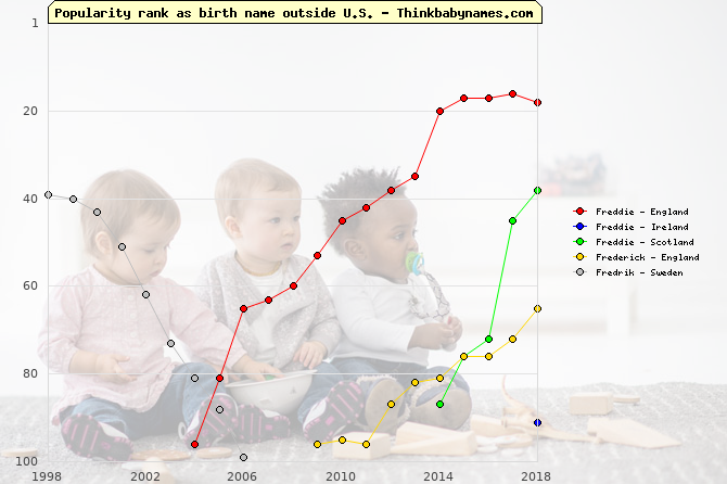 Top 100 baby names ranking of Freddie, Frederick, Fredrik outside U.S.