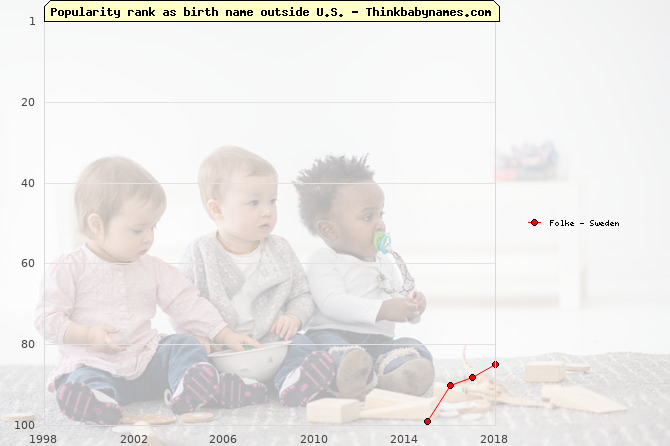 Top 100 baby names ranking of Folke outside U.S.