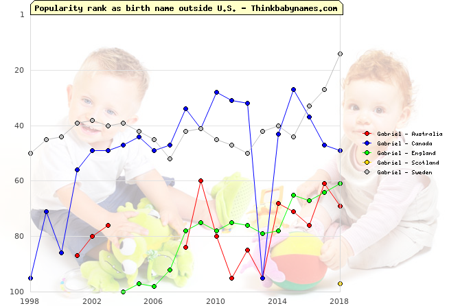 Top 100 baby names ranking of Gabriel outside U.S.