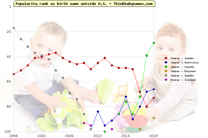 Top 100 baby names ranking of Casper, Jasper, Jesper, Kacper outside U.S.