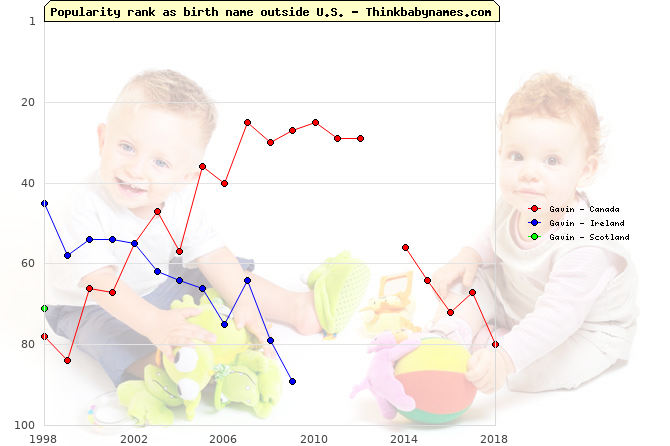 Top 100 baby names ranking of Gavin outside U.S.