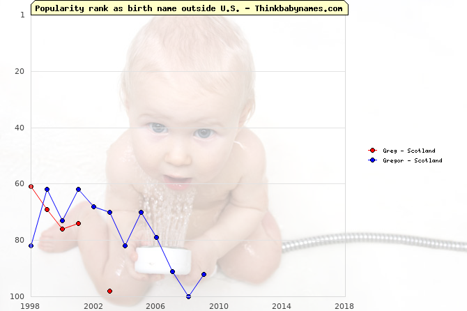 Top 100 baby names ranking of Greg, Gregor outside U.S.