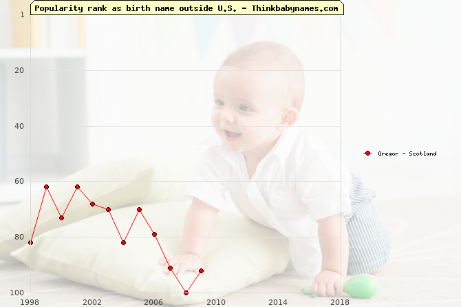 Top 100 baby names ranking of Gregor outside U.S.