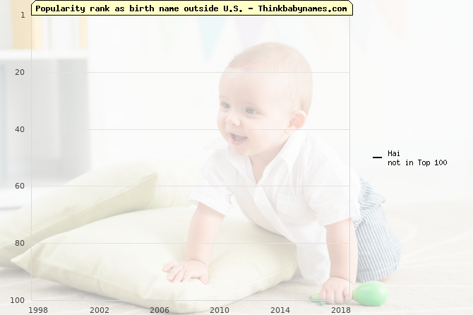Top 100 baby names ranking of Hai outside U.S.