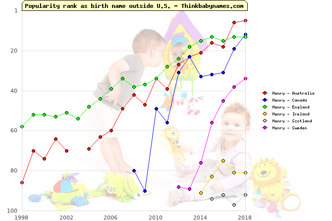 Top 100 baby names ranking of Henry outside U.S.