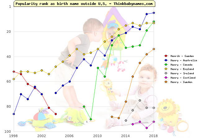 Top 100 baby names ranking of Henrik, Henry outside U.S.