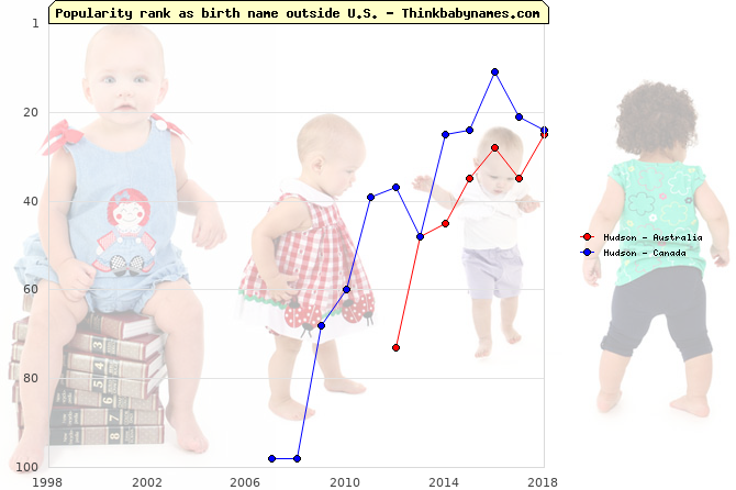 Top 100 baby names ranking of Hudson outside U.S.
