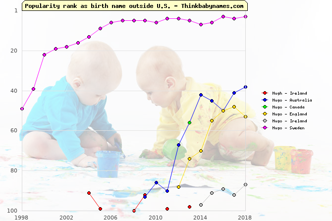 Top 100 baby names ranking of Hugh, Hugo outside U.S.