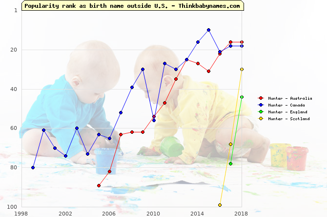 Top 100 baby names ranking of Hunter outside U.S.