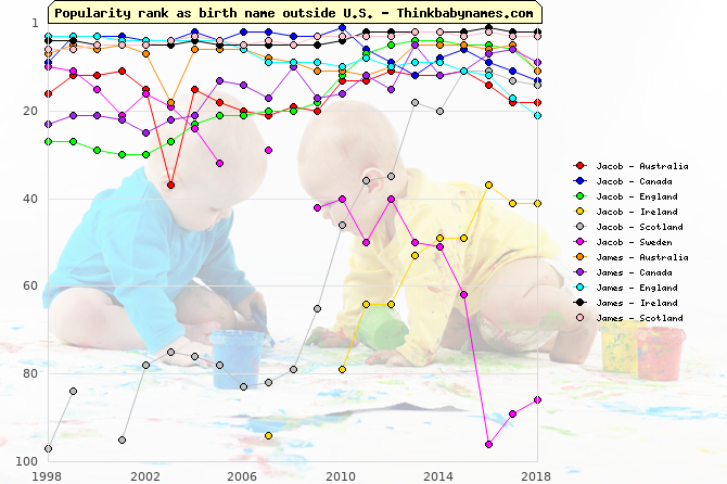 Top 100 baby names ranking of Jacob, James outside U.S.