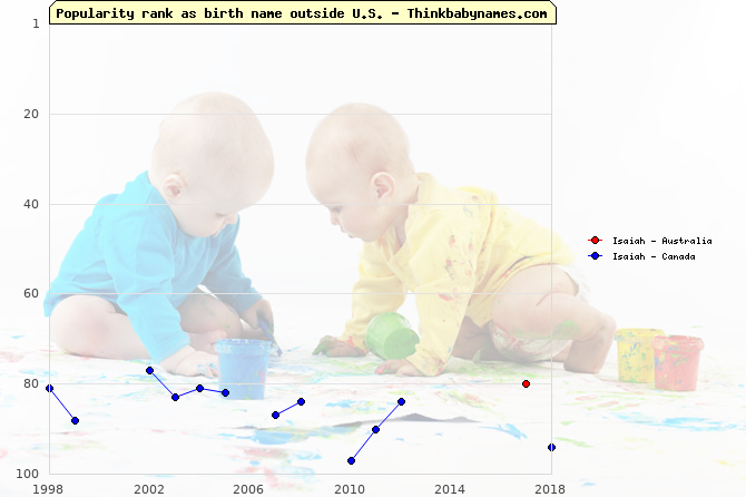 Top 100 baby names ranking of Isaiah outside U.S.