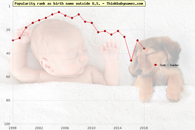 Top 100 baby names ranking of Isak outside U.S.