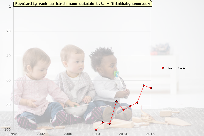 Top 100 baby names ranking of Ivar outside U.S.